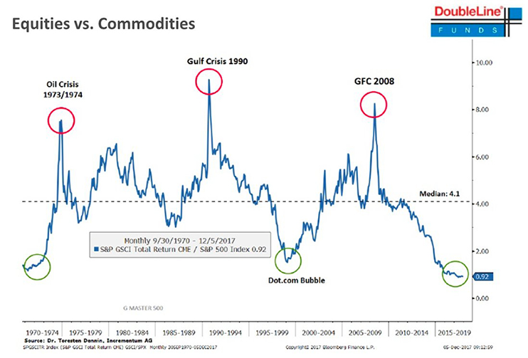 Equities vs Commodities Chart