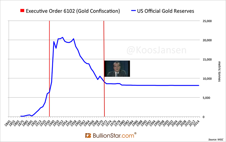 Executive Order 6102 Gold Confiscation vs Us Official Gold Reserves Chart