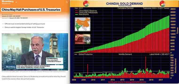 China May Halt Purchases of US Treasuries