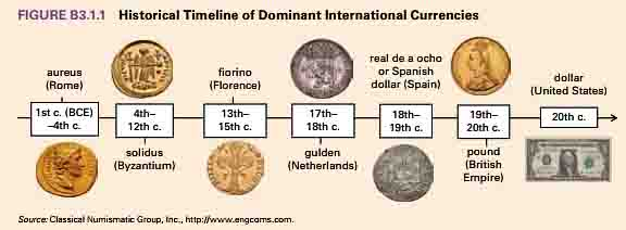 Historical Timeline of Dominant International Currencies