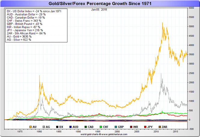 Gold Silver Vs Fiat Currency 1970 - 2017 (full 100% fiat currency era)