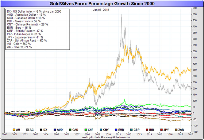 Gold silver Forex Percentage Growth Since 2000