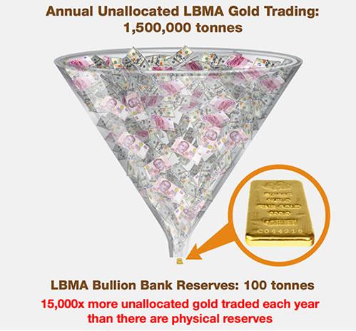 Annual Unallocated LBMA Gold Trading