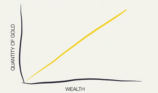 Quantity of Gold vs Wealth Chart