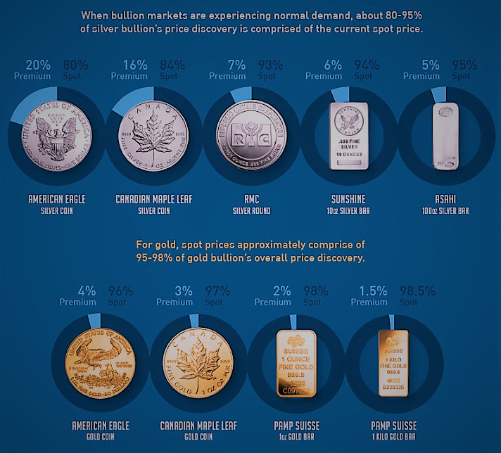 Typical Price Premiums for Popular Silver & Gold Bullion Items