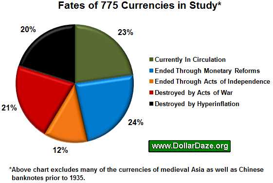 Fates of 775 Currencies in Study