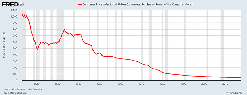 Consumer Price Index Of All Urban Consumers