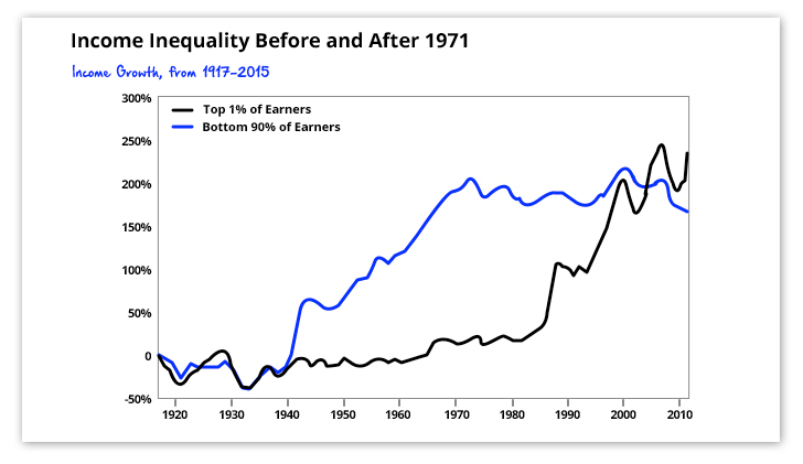 Income Inequality Before and After 1971