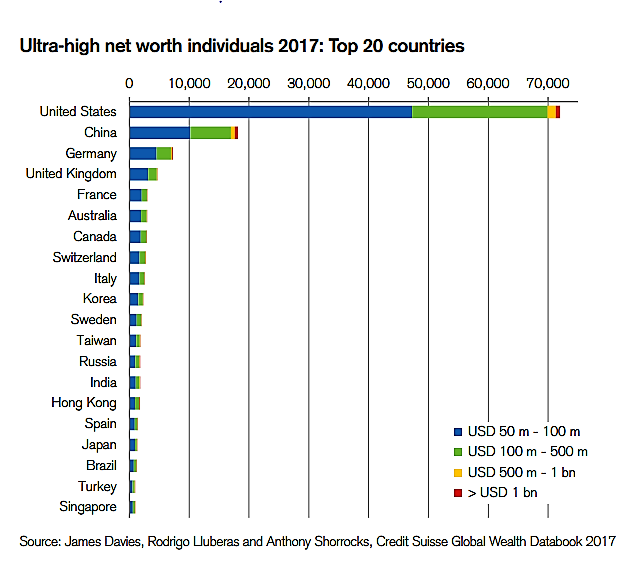 Ultra High Net Worth Individuals in 2017 in to 20 Countries
