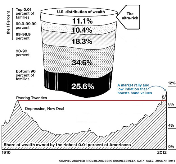 Wealth Owned By Riches .01% of Americans