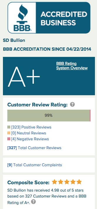 SD Bullion Better Business Bureau Rating
