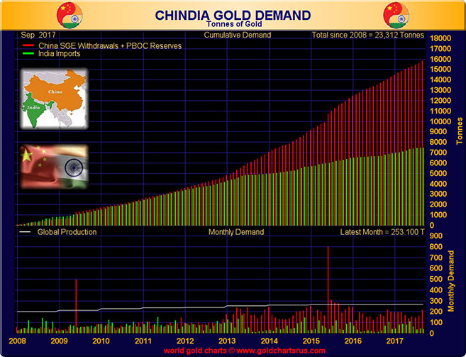 Chindia Gold Demand in Tonnes