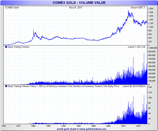 Comex Gold Volume Value