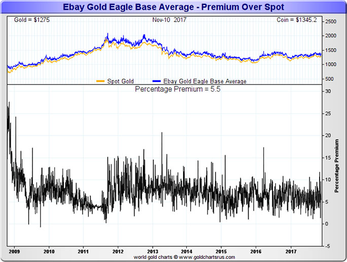 eBay Gold Eagle Base Average Premium Over Spot