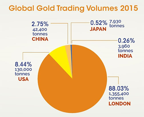 Global Gold Trading Volumes 2015