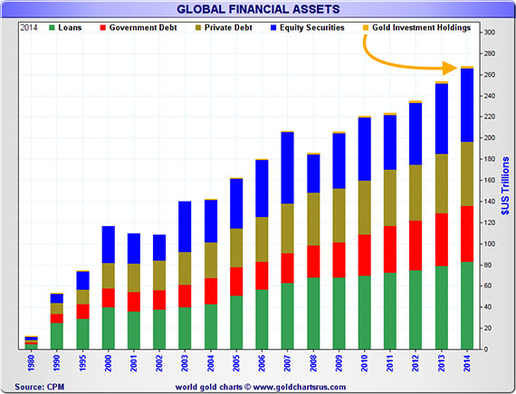 Gold Financial Assets Chart
