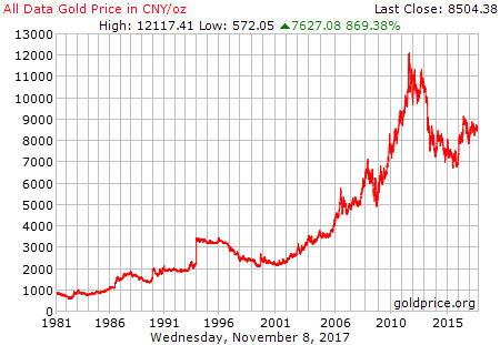 Gold Priced in CNY per Ounce