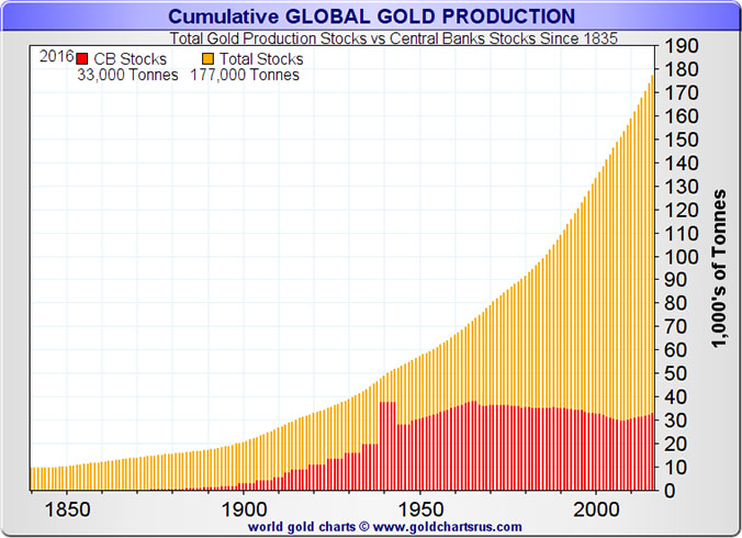 Gold Production Stocks vs Central Banks Stocks Since 1835