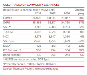 Gold Traded on Commodity Exchanges