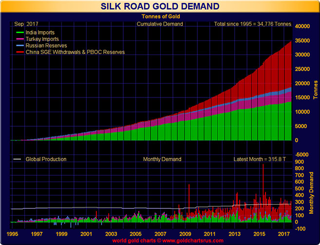 Silk Road Gold Demand in Tonnes