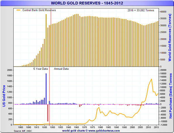 World Gold Reserves from 1845 - 2012