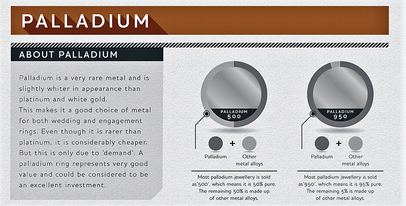 About Palladium Infographic