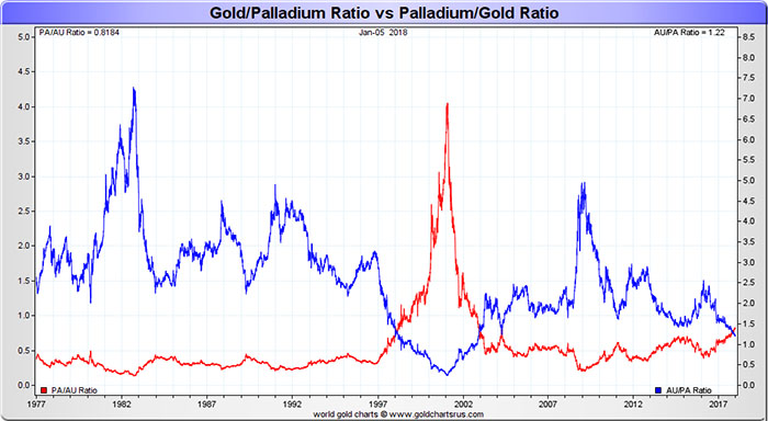 Gold to Palladium Ratio vs Palladium to Gold Ratio