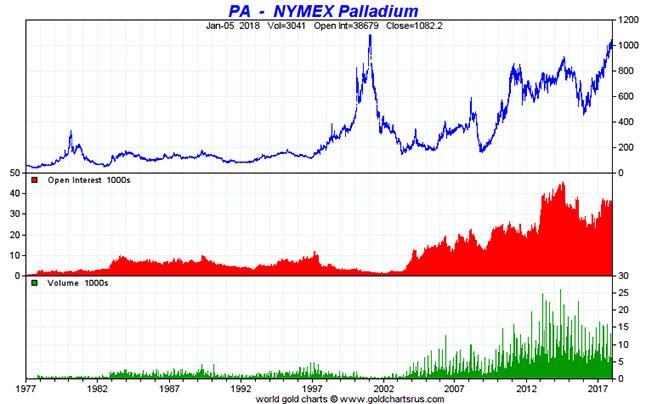 NYMEX Palladium Chart