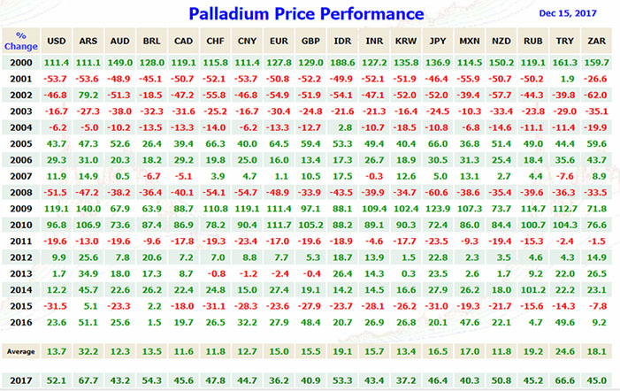 Palladium Price Performance Chart