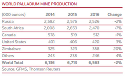 World Palladium Mine Production