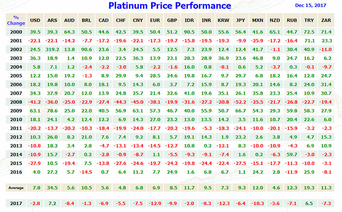 Platinum Price Performance 12/15/2017