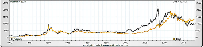 Platinum Price vs Gold Price Chart