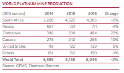 World Platinum Mine Production