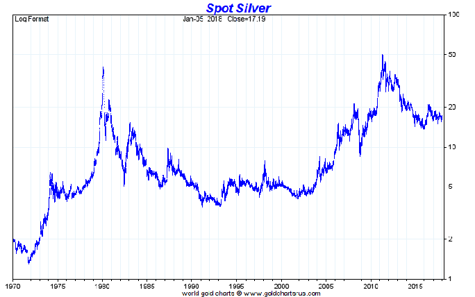 US dollar Silver price 1970 to 2017