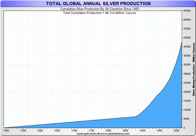 Cumulative Silver Production By All Countries Since 1493