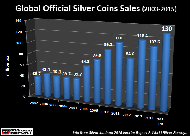 Global Official Silver Coins Sales 2003-2015