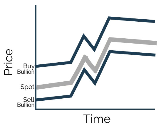 How Silver Bullion Prices Work in Calm Markets