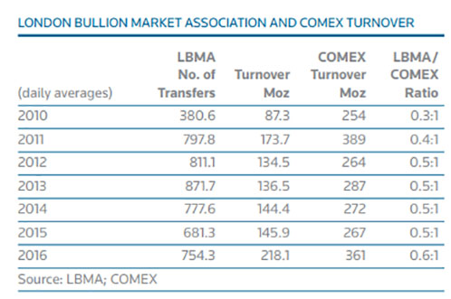 London Bullion Market Association and Comex Turnover