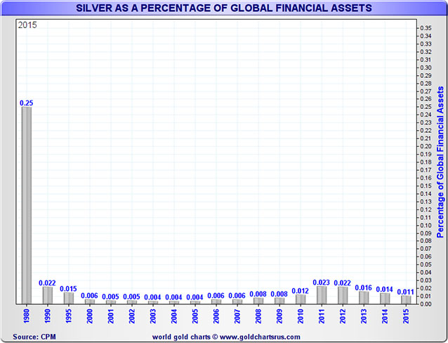 Silver Percentage of Global Financial Assets