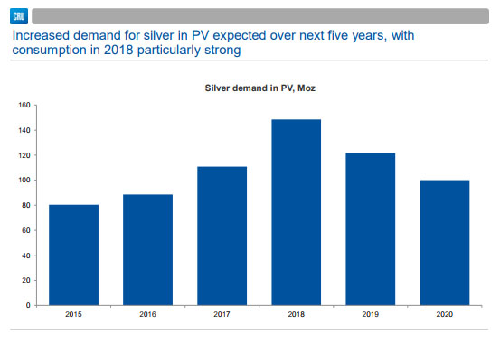 Silver Demand in PV, Moz