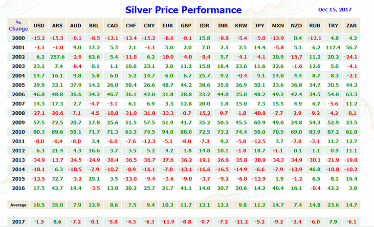 Silver Price Performance 2000 to 2017
