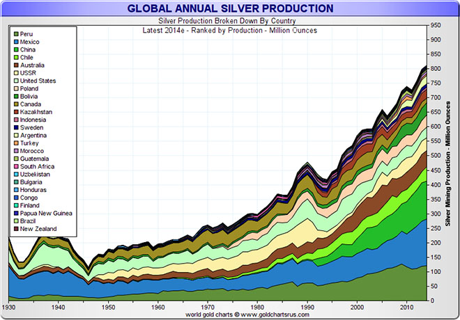Annual Silver Production by Country