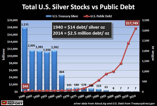 US Silver Reserves