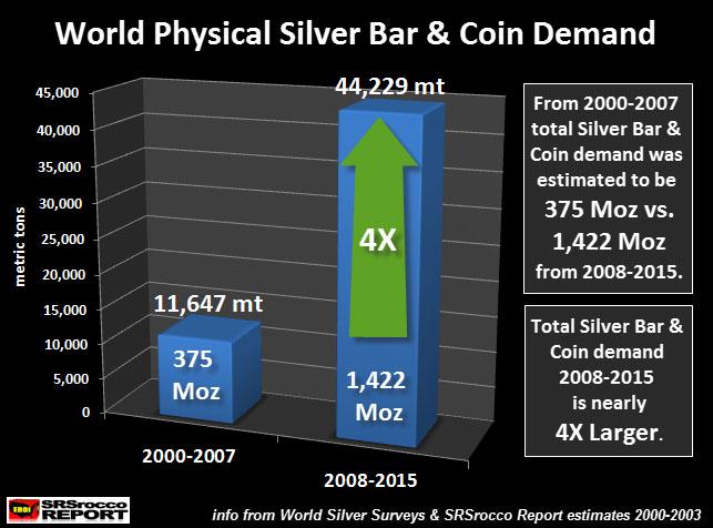 World Physical Silver Bar & Coin Demand