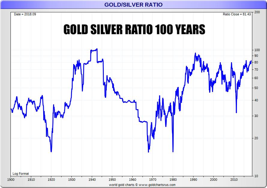 100 year gold silver ratio Gold Silver Ratio Gold Silver 2019 Major Macro Trends Christopher Aaron, iGold Advisor