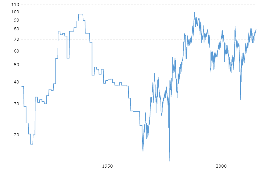 100 Year Gold Silver Ratio Chart Sd Bullion Sdbullion