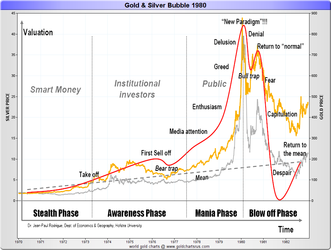 1980 gold silver bubble chart SD Bullion SDBullion.com Do like JP Morgan doing Buy Silver Bullion