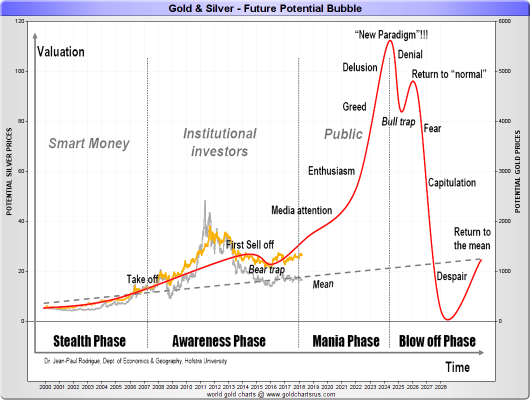 2000s Gold Silver bubble potential chart SD Bullion SDBullion.com Do like JP Morgan doing Buy Silver Bullion