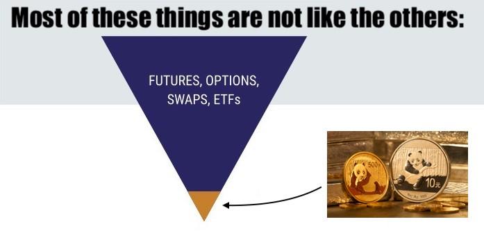 Bullion vs Derivatives Gold Pyramid Silver Pyramid SD Bullion