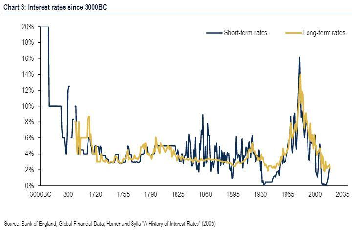 5,000-year low-interest rates SD Bullion